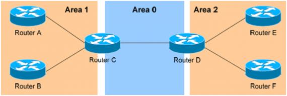 خلاصه ای از مهمترین مطالب OSPF
