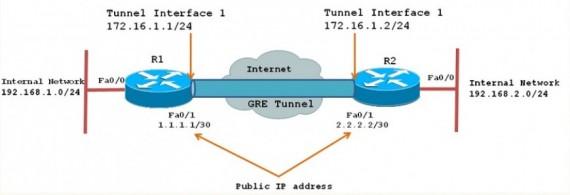 مدیریت MTU در GRE Tunnel