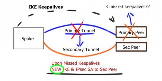نگهداری GRE Tunnel با keep-alive