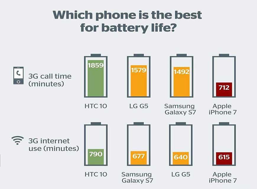 آیفون 7 بدترین عمر باتری در بین تلفن های هوشمند پرچمدار دارد