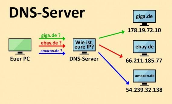 معرفی و آموزش سرویس DNS